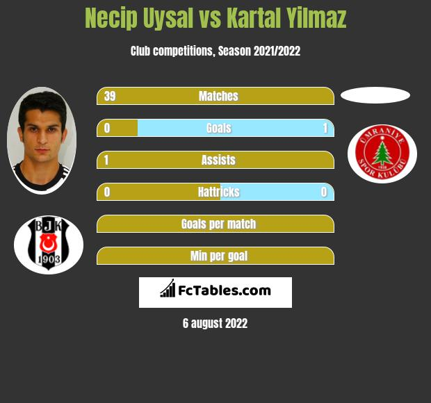 Necip Uysal infographic statistics for Besiktas