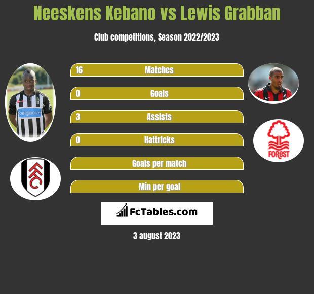 Neeskens Kebano vs Lewis Grabban infographic