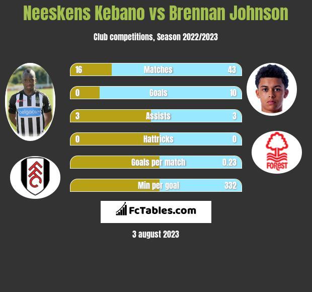 Neeskens Kebano vs Brennan Johnson infographic
