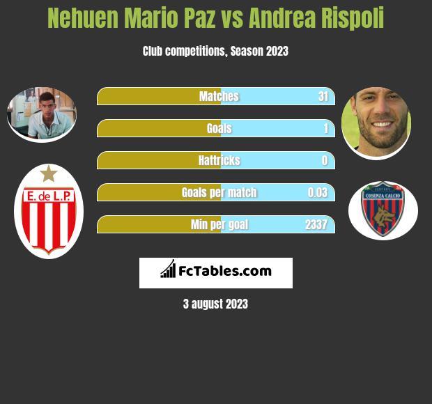 Nehuen Mario Paz vs Andrea Rispoli infographic