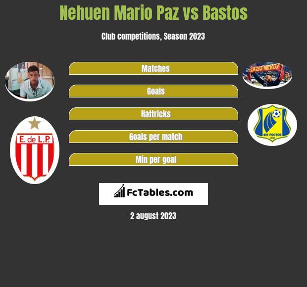 Nehuen Mario Paz vs Bastos infographic