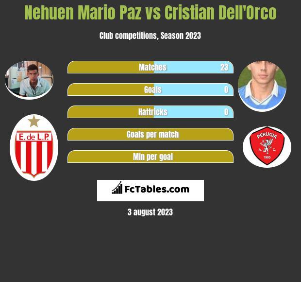Nehuen Mario Paz vs Cristian Dell'Orco infographic