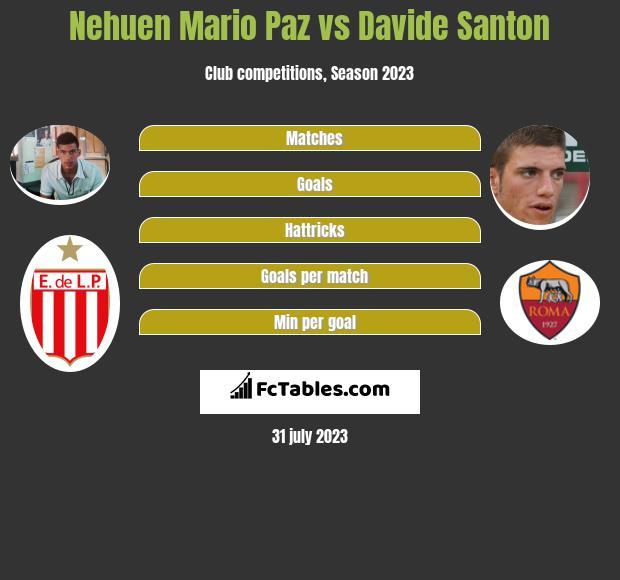 Nehuen Mario Paz vs Davide Santon infographic