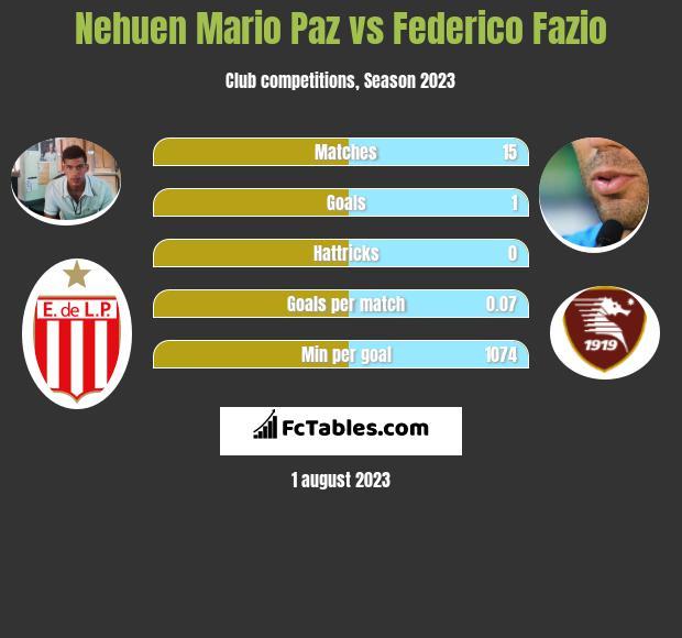 Nehuen Mario Paz vs Federico Fazio infographic