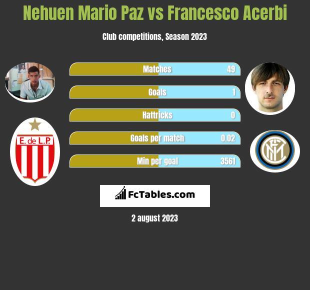 Nehuen Mario Paz vs Francesco Acerbi infographic