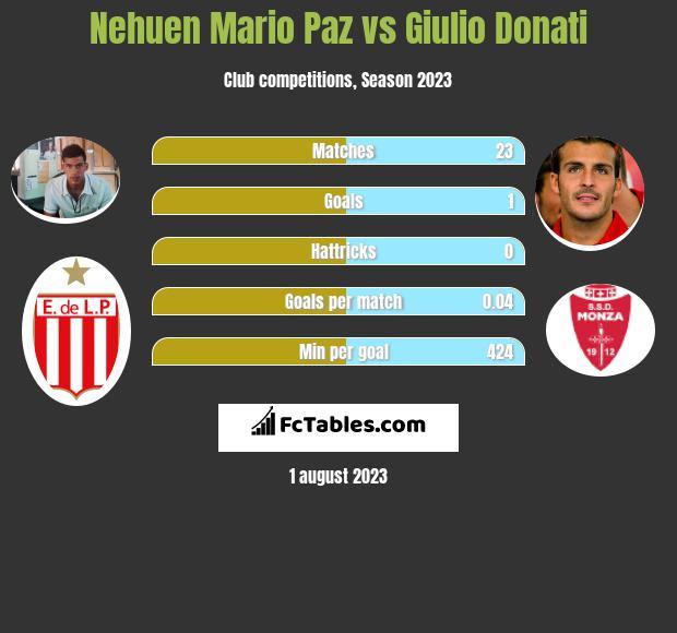Nehuen Mario Paz vs Giulio Donati infographic