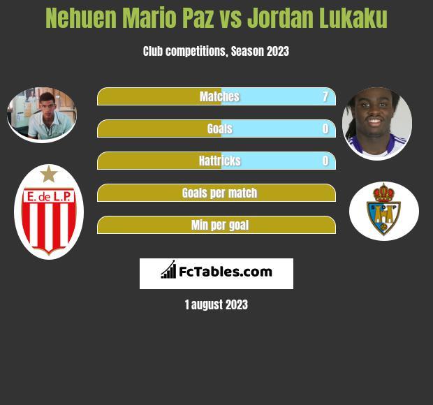 Nehuen Mario Paz vs Jordan Lukaku infographic