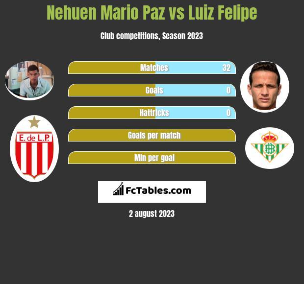 Nehuen Mario Paz vs Luiz Felipe infographic