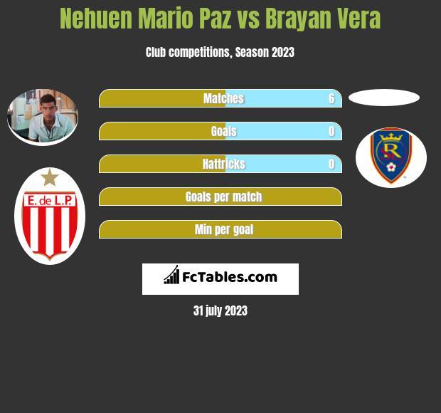 Nehuen Mario Paz vs Brayan Vera infographic