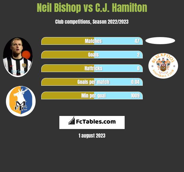 Neil Bishop vs C.J. Hamilton infographic