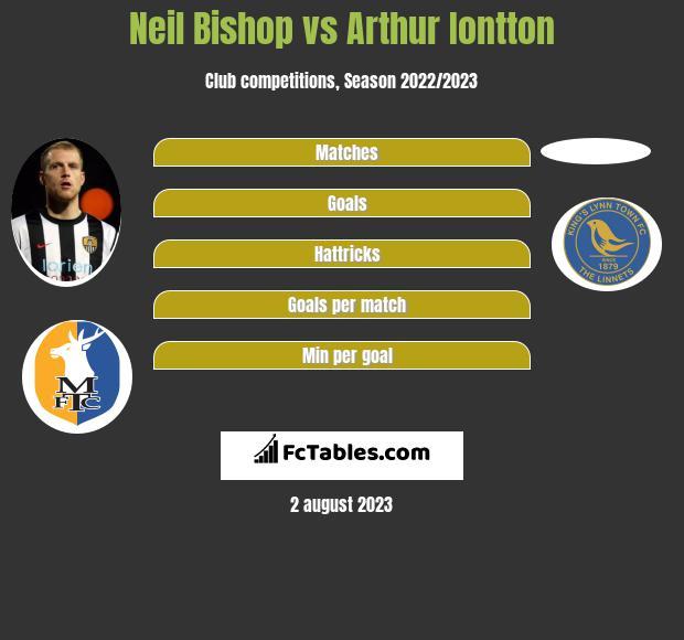 Neil Bishop vs Arthur Iontton infographic