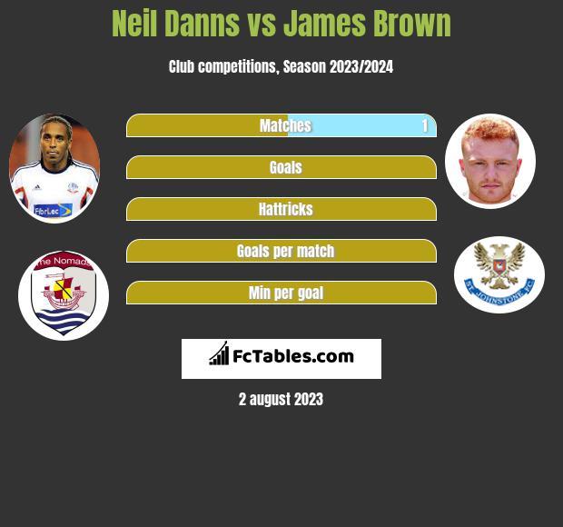 Neil Danns vs James Brown infographic