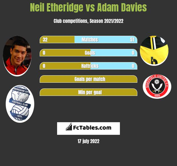 Neil Etheridge vs Adam Davies infographic