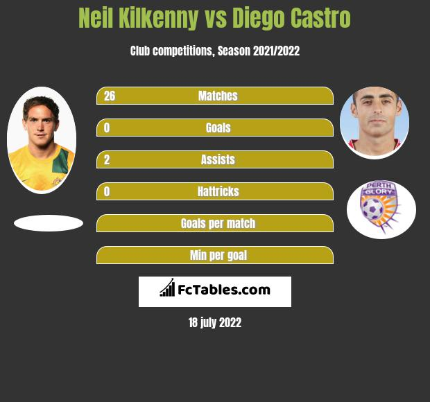 Neil Kilkenny infographic statistics for Perth Glory