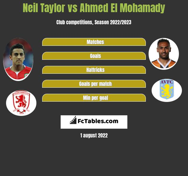 Neil Taylor vs Ahmed El Mohamady infographic