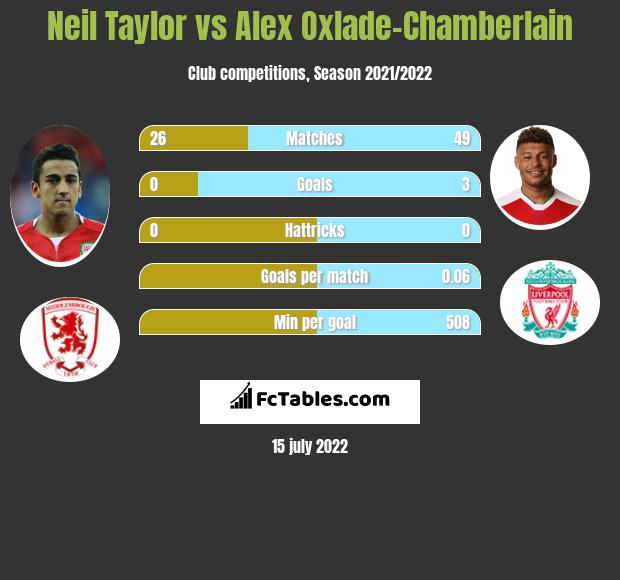 Neil Taylor infographic statistics for Liverpool