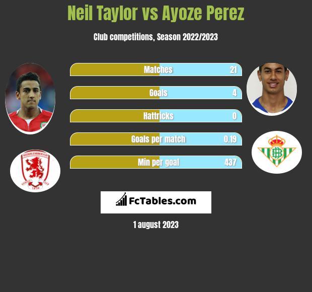Neil Taylor vs Ayoze Perez infographic
