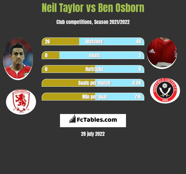 Neil Taylor infographic statistics for Sheffield United