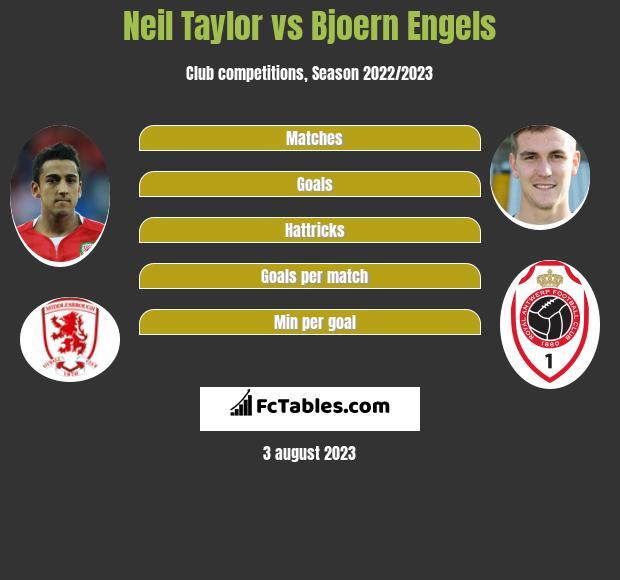 Neil Taylor vs Bjoern Engels infographic