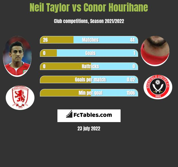 Neil Taylor vs Conor Hourihane infographic