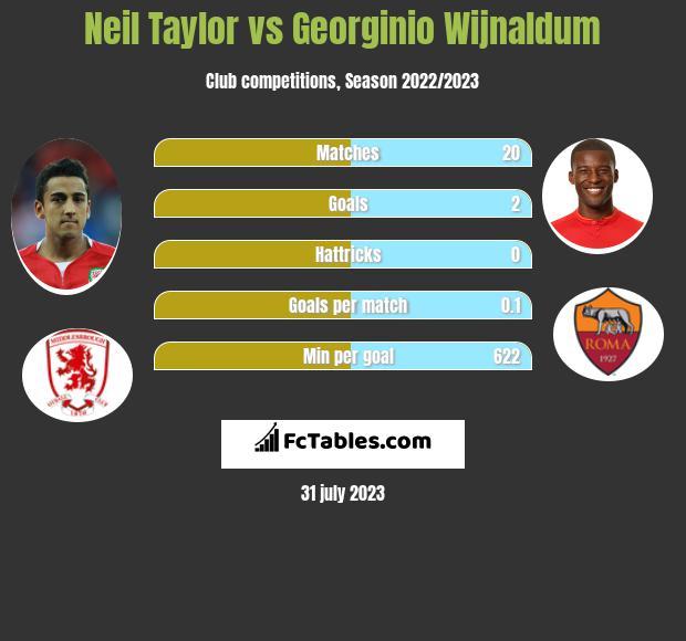 Neil Taylor vs Georginio Wijnaldum infographic