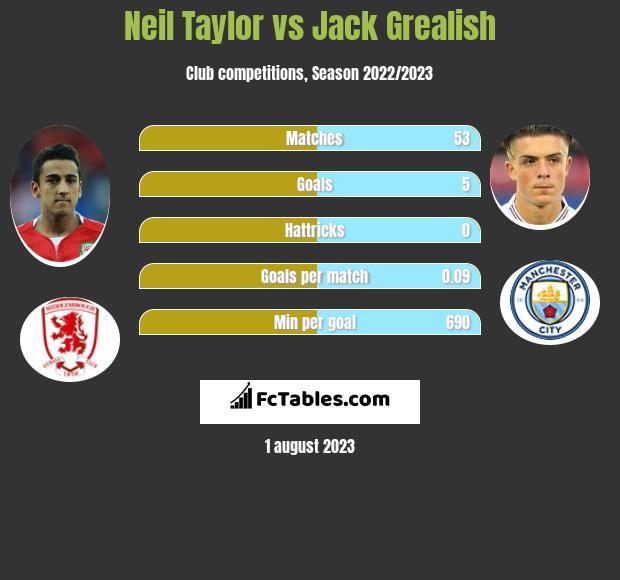Neil Taylor vs Jack Grealish infographic