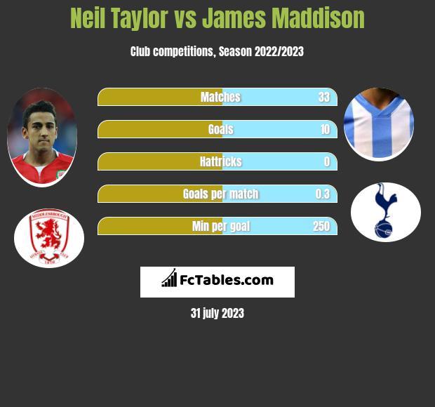 Neil Taylor vs James Maddison infographic