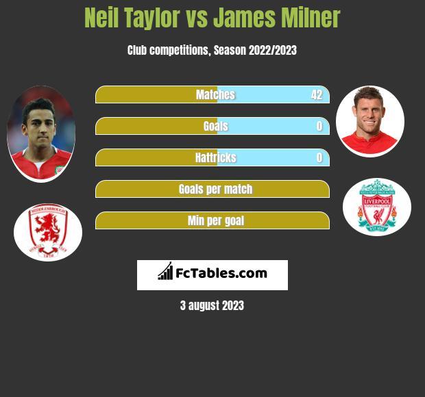 Neil Taylor vs James Milner infographic