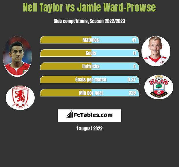 Neil Taylor vs Jamie Ward-Prowse infographic