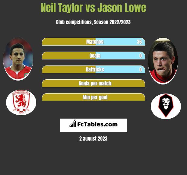 Neil Taylor vs Jason Lowe infographic