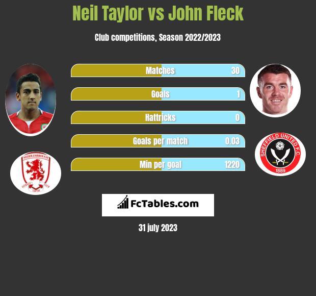 Neil Taylor vs John Fleck infographic