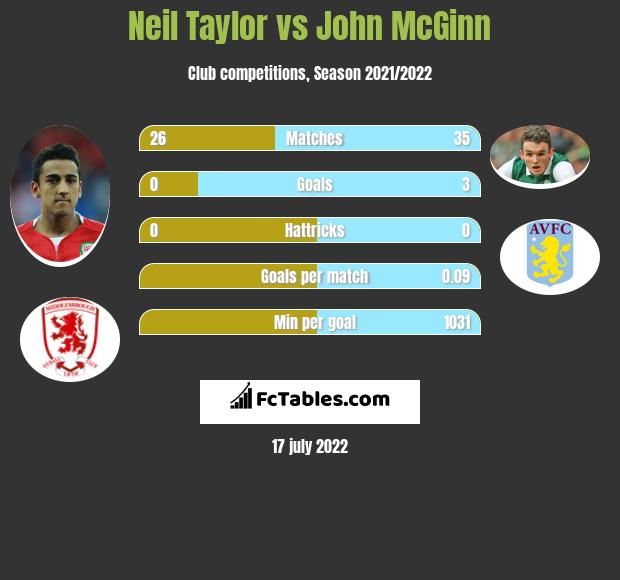 Neil Taylor infographic statistics for Aston Villa
