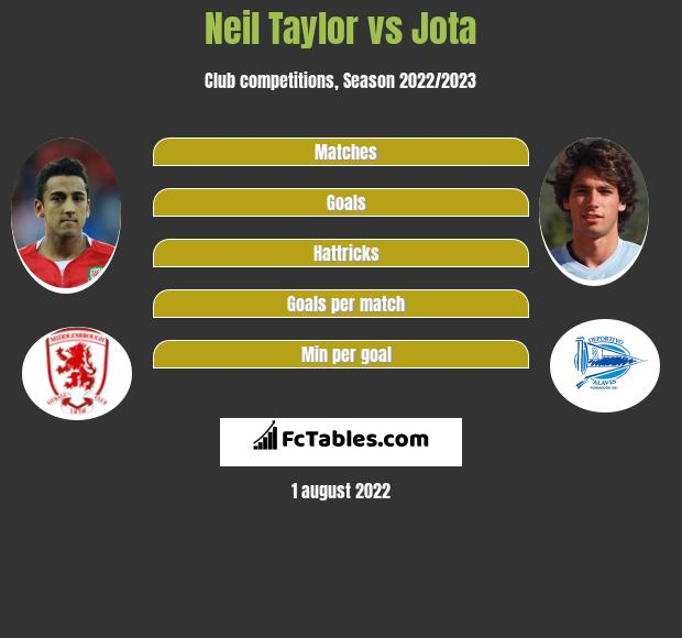 Neil Taylor vs Jota infographic