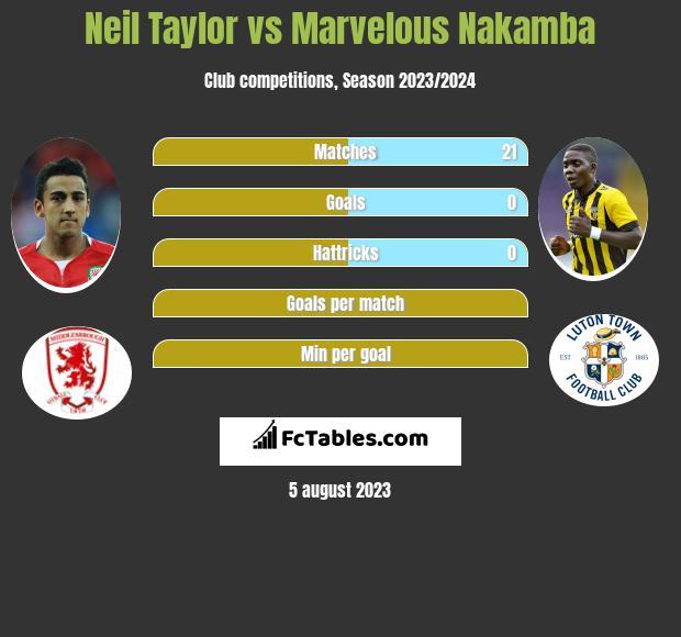 Neil Taylor vs Marvelous Nakamba infographic