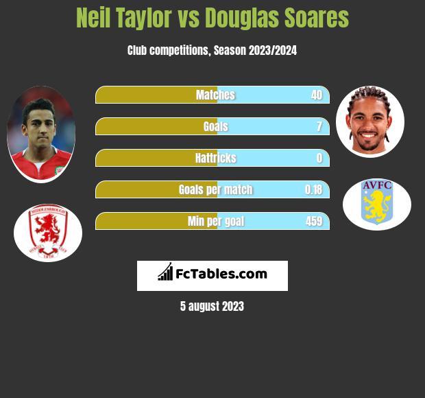 Neil Taylor vs Douglas Soares infographic
