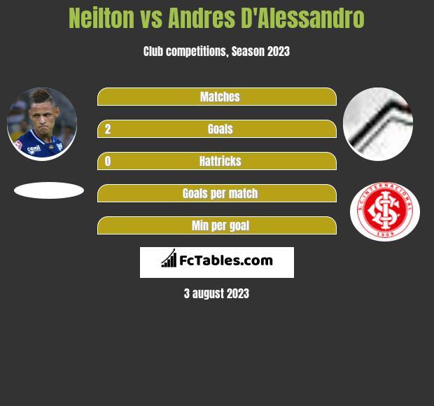 Neilton vs Andres D'Alessandro infographic