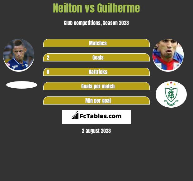 Neilton vs Guilherme h2h player stats