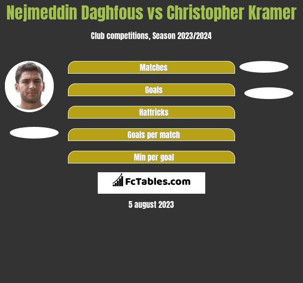 Nejmeddin Daghfous vs Christopher Kramer h2h player stats
