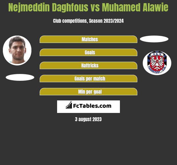 Nejmeddin Daghfous vs Muhamed Alawie h2h player stats