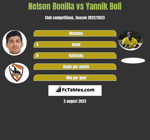 Nelson Bonilla vs Yannik Boli h2h player stats