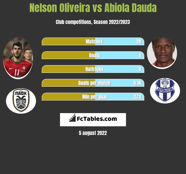 Nelson Oliveira vs Abiola Dauda h2h player stats