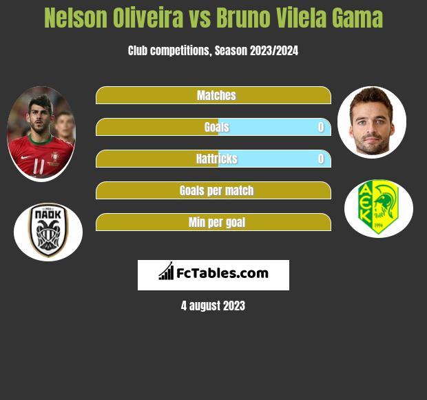 Nelson Oliveira vs Bruno Vilela Gama h2h player stats