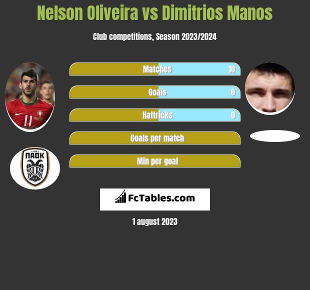 Nelson Oliveira vs Dimitrios Manos infographic