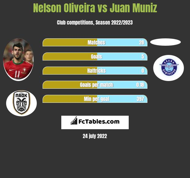 Nelson Oliveira vs Juan Muniz h2h player stats