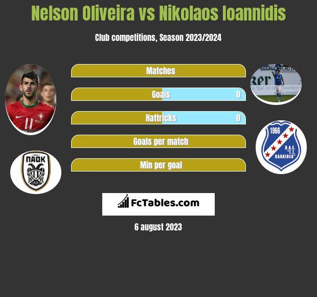 Nelson Oliveira vs Nikolaos Ioannidis infographic