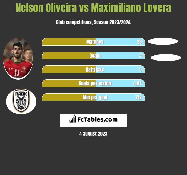 Nelson Oliveira vs Maximiliano Lovera h2h player stats