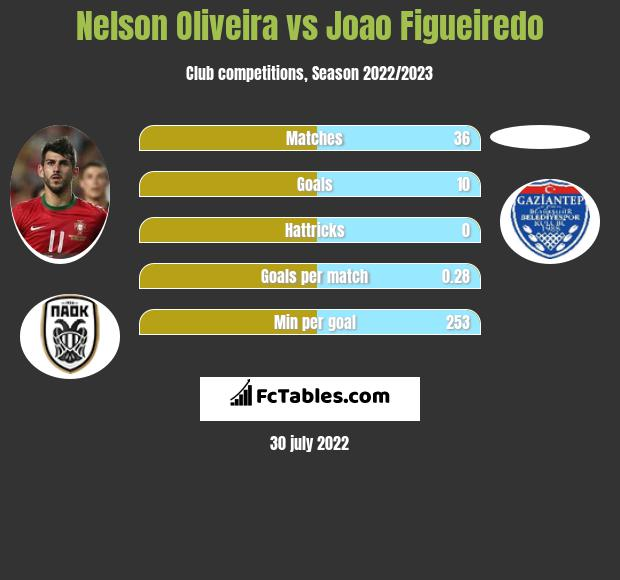 Nelson Oliveira vs Joao Figueiredo h2h player stats