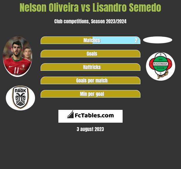 Nelson Oliveira vs Lisandro Semedo infographic