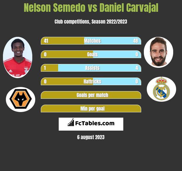 Nelson Semedo vs Daniel Carvajal infographic