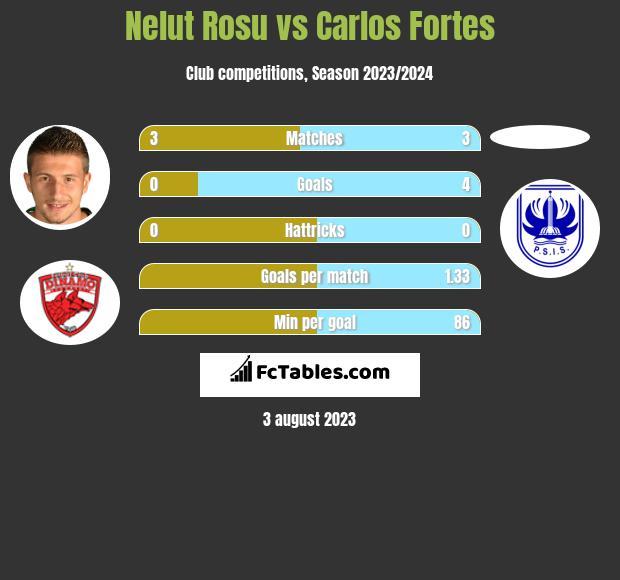 Nelut Rosu vs Carlos Fortes h2h player stats